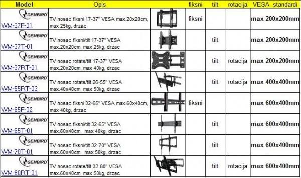 GEMBIRD WM-37F-01  TV nosac fiksni 17-37'' VESA max.20x20cm, max 25kg, drzac